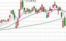 2020年4月10日A股投资市场,今天,龙头板块炸了