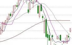 2020年4月8日A股投资市场,最靠谱的一次反弹